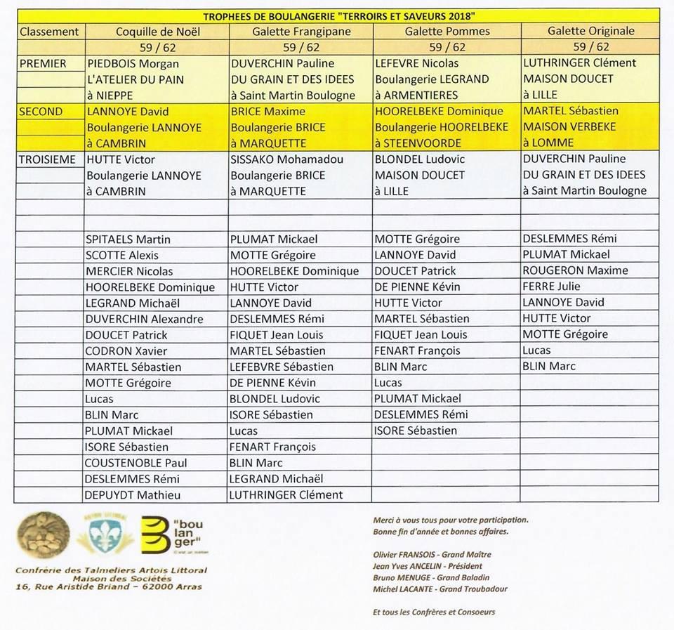 résultats-2018-2 Résultats Edition Concours 2018 des Talmeliers et Amis du Bon Pain